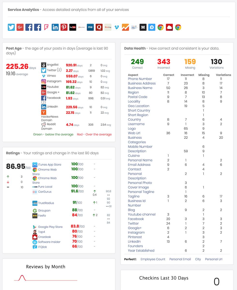 myPresences dashboard screenshot